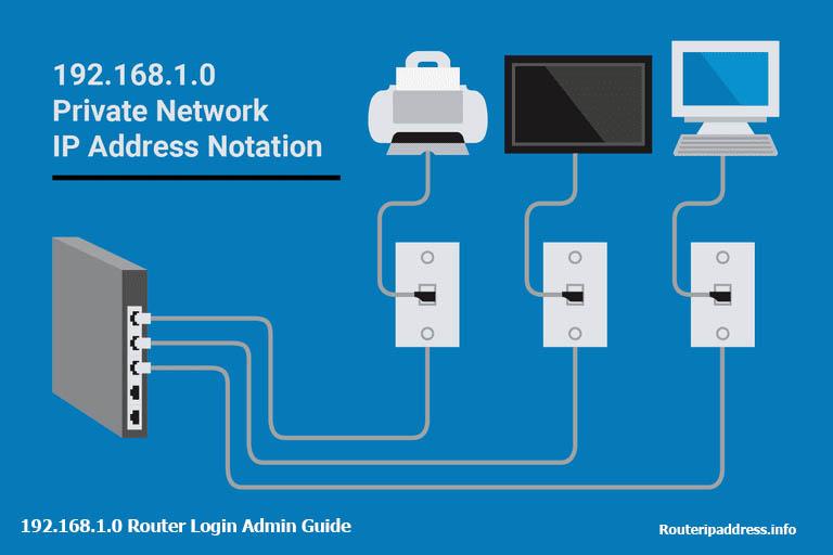 192.168.1.0 Router login admin